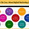 What is the fuss about Digital Marketing-part II
